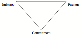 Inverted triangle with commitment at the bottom, intimacy and passion at each angle on the top